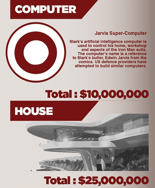 Cost of Jarvis and Tony Stark's house
