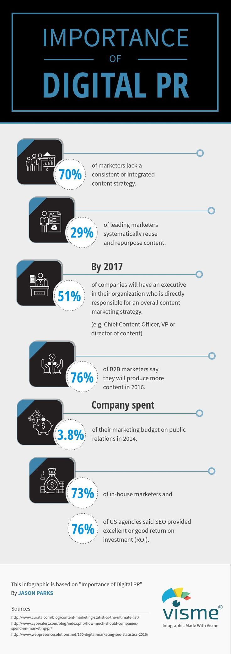 INFOGRAPHIC: The Importance of Digital PR