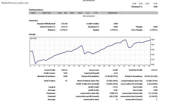 Look at our account statement #screenshots #forex