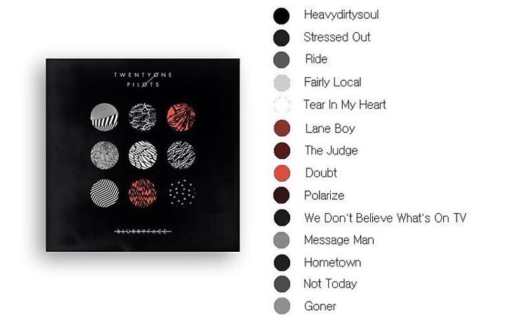 I'm making a bracelet using these colors in honor of the Blurryface era. I also made one for the self titled era, the regional at best era, and the vessel era!
