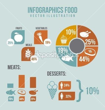 Infographie alimentaire avec des icônes, vintage. illustration vectorielle