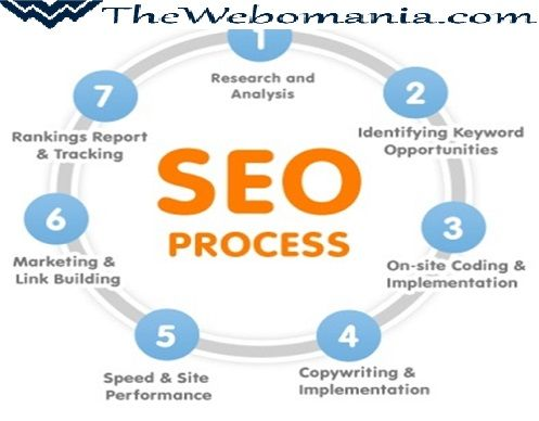 SEO is a marketing discipline focused on growing visibility in organic (non-paid) search engine results. SEO encompasses both the technical and creative elements required to improve rankings, drive traffic, and increase awareness in search engines.  Thewebomania is the best SEO Company in India. To know more please visit: www.thewebomania.com