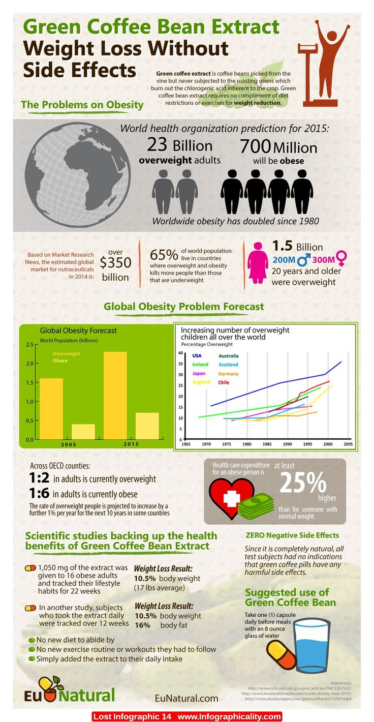 39 best images about Weight Loss Infographics on Pinterest ...