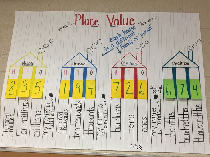 Place value to hundred millions, including decimals