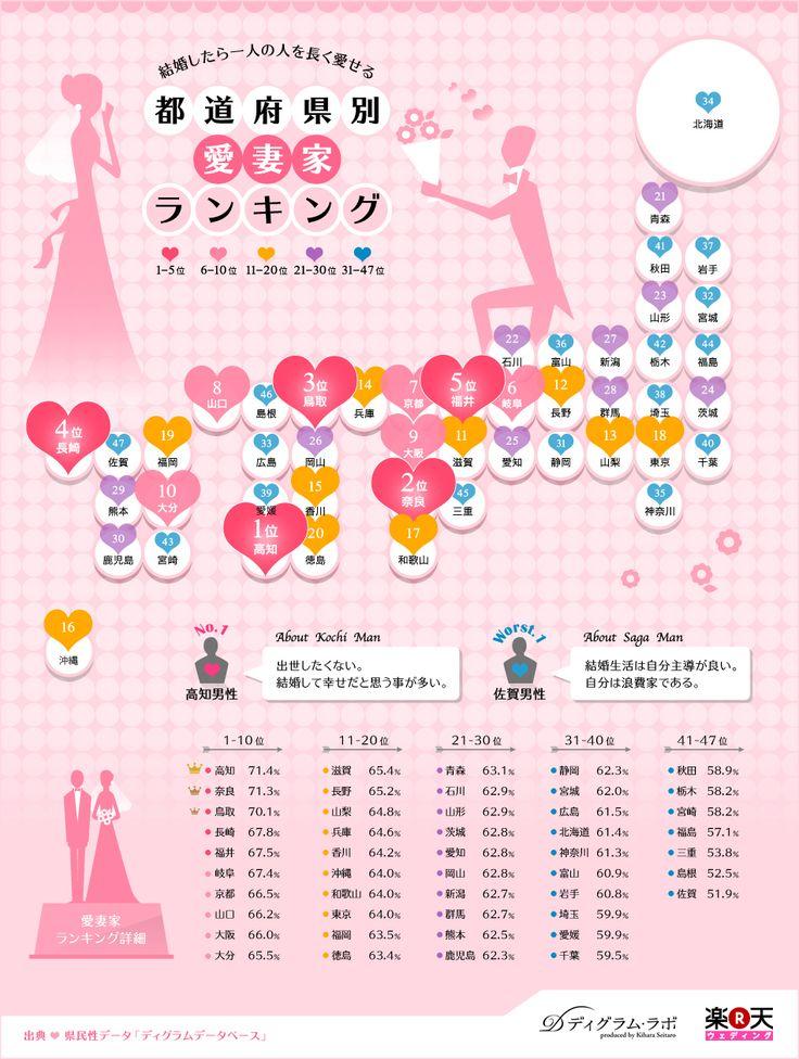 高知県が1位!都道府県別愛妻家ランキング(インフォグラフィック)   SEO Japan