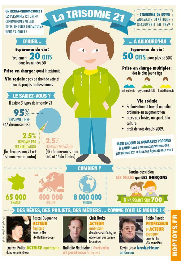 21 mars 2014, journée mondiale de la Trisomie 21.  Une infographie à partager !