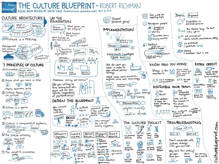 13 best the art of the start 20 images on pinterest guy kawasaki 20130408 visual book review the culture blueprint robert richman malvernweather Images