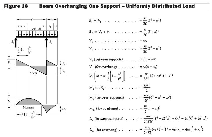 Beam Diagrams Fixed Connection | Formulas for Cantilevered Beam with Two Supports