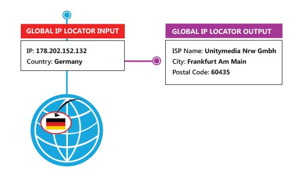 IP Address Checker - IP Address Locator provides IP address geolocation to identify country, city, region, latitude, longitude, postal code.