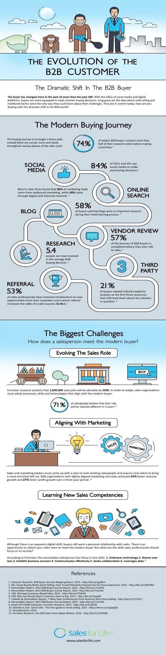 Avec l'utilisationmassive du digital, le comportement d'achat des clients…