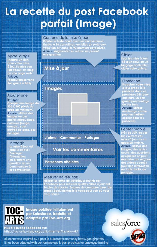 L'explosion du visuel dans les médias sociaux : la recette du post facebook parfait