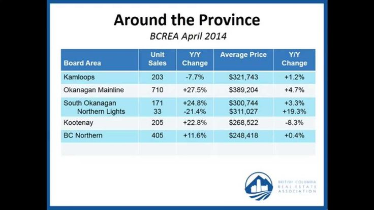 BCREA Housing Market Update (May 2014) of activity throughout the province of BC