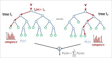 Random Forest. A very flexible and powerful ensemble learning algorithm that is capable of Classification, Regression, Density models and sampling, Semi-supervised learning, etc etc., can be trained online, enables very efficient inference, does not require O(C^2) classifiers for C-class classification problem, and has been shown empirically to perform very well. More information can be found in this excellent 150-page PDF from MSR…