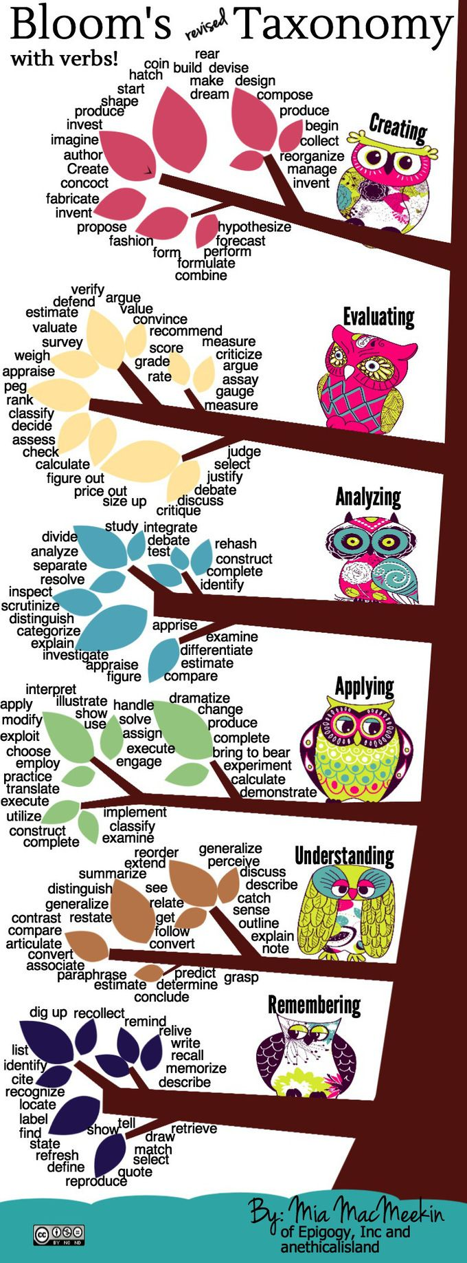 Bloom's Revised Taxonomy Action Verbs infographic - e-Learning Infographics