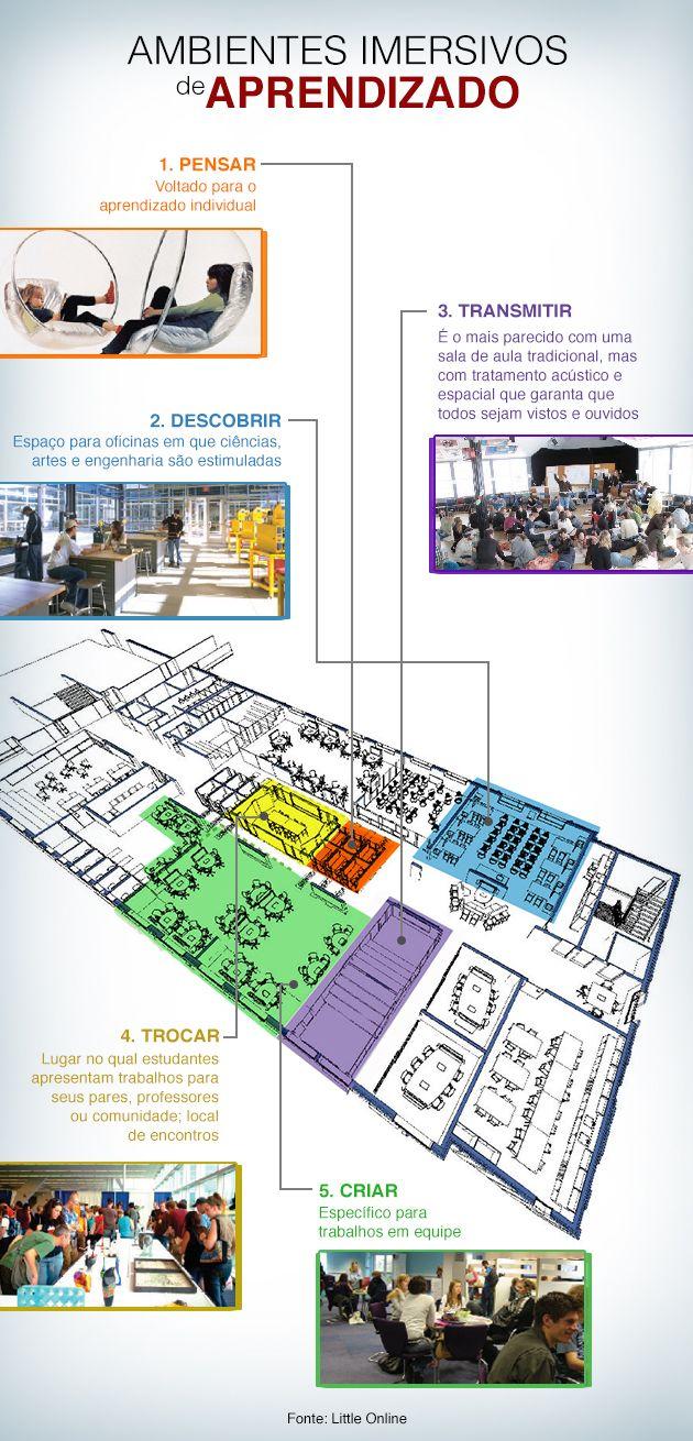 Arquiteto defende que escolas devem ter espaços para descoberta, transmissão, troca, criação, reflexão