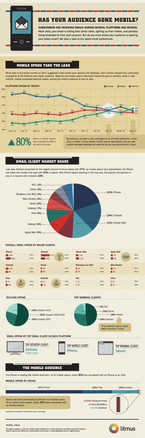 iPhone Beats Outlook As Top Email Client, As Mobile Overtakes Desktop  … [Infographic]