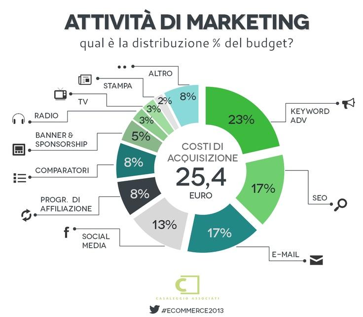 Attività di marketing - E-commerce in Italia 2013 #ecommerce2013