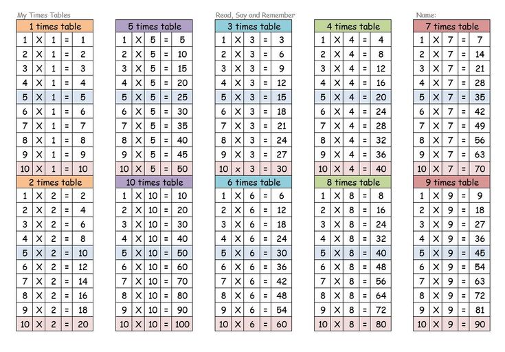 Times Tables Worksheets 112 Resources (With images