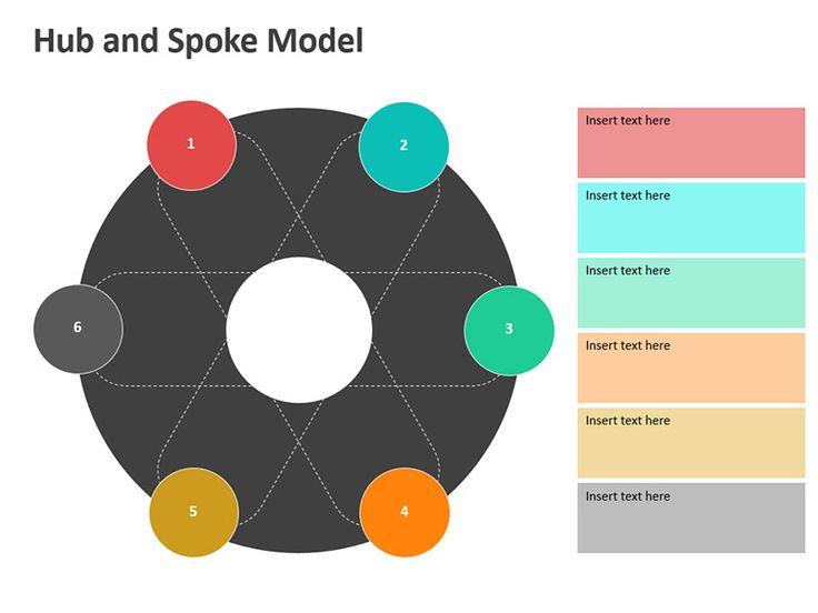 Hub And Spoke Model  2