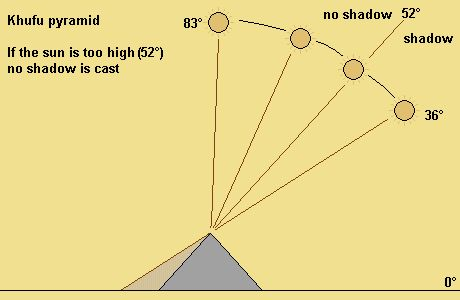 Shadow cast by pyramid: during the summer months the pyramids don't cast a shadow