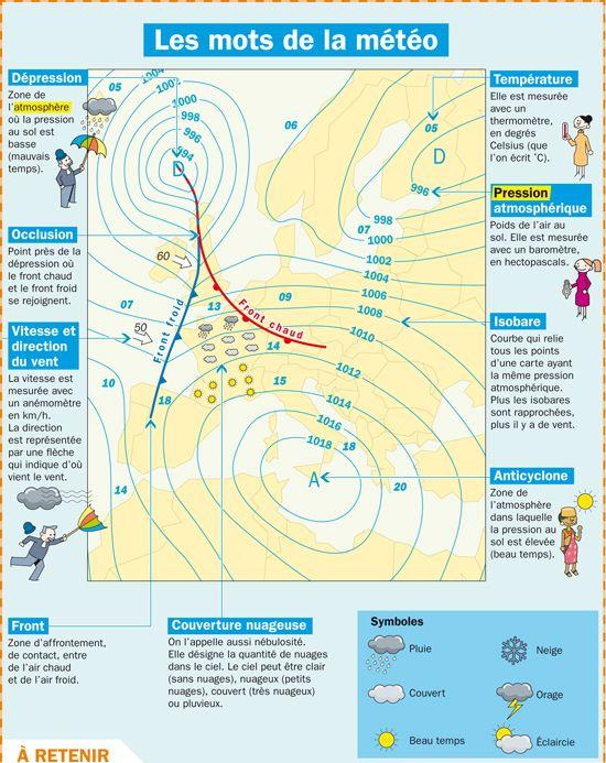 Vocabulaire : Les mots de la météo → Dépression → Température → Occiusion → Pression atmosphérique → Vitesse et direction du vent → Isobare → Anticyclone