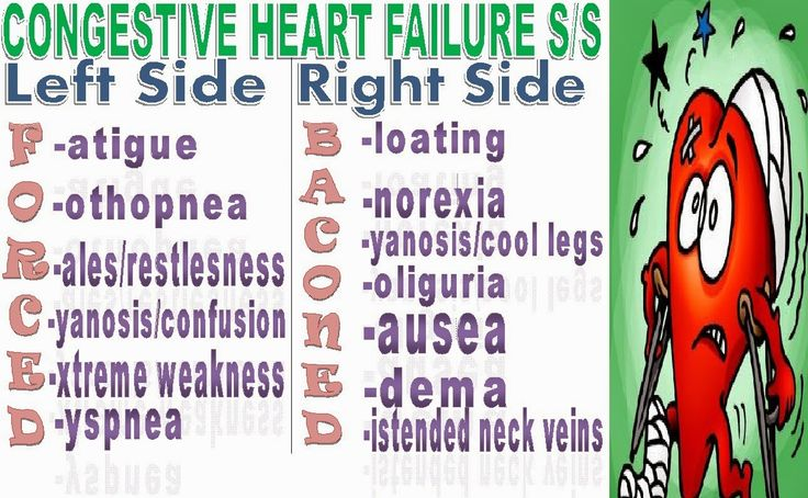 CONGESTIVE HEART FAILURE SIGNS AND SYMPTOMS MNEMONIC ~ THE NURSING ...