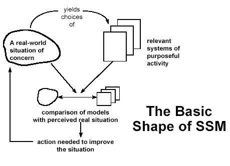 ssm methodology