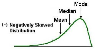 Positive skew: Mode < Median < Mean Negative skew: Mean &lt…