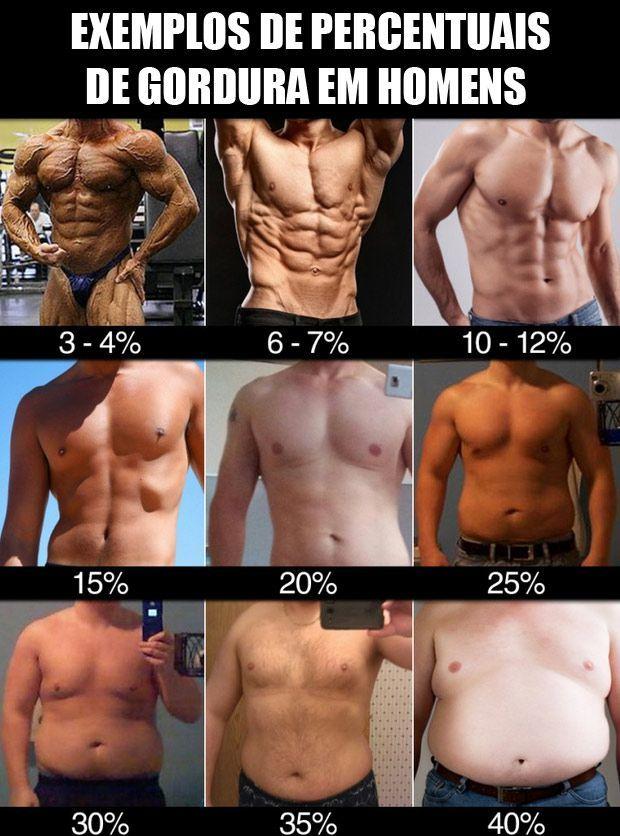 Qual percentual de gordura corporal devemos manter para conseguir definição muscular e saúde durante o ano inteiro ? O que é percentual de gordura corporal