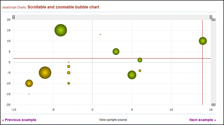 Grafiek met bollen, waarbij het mogelijk is om in te zoomen op een specifiek gedeelte van de grafiek.    http://www.amcharts.com/javascript/scrollable-and-zoomable-bubble-chart-/