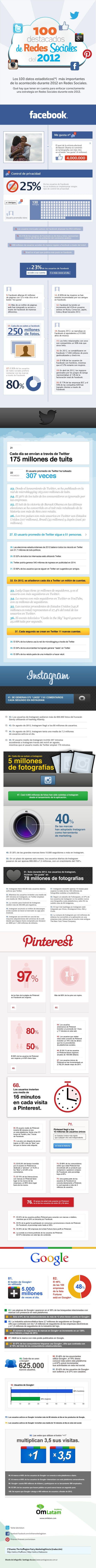 100 datos clave para planificar la estrategia en redes sociales en 2013