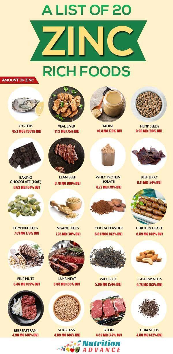 The Top 20 Foods High In Zinc Zinc Rich Foods Foods High In Zinc Nutrition