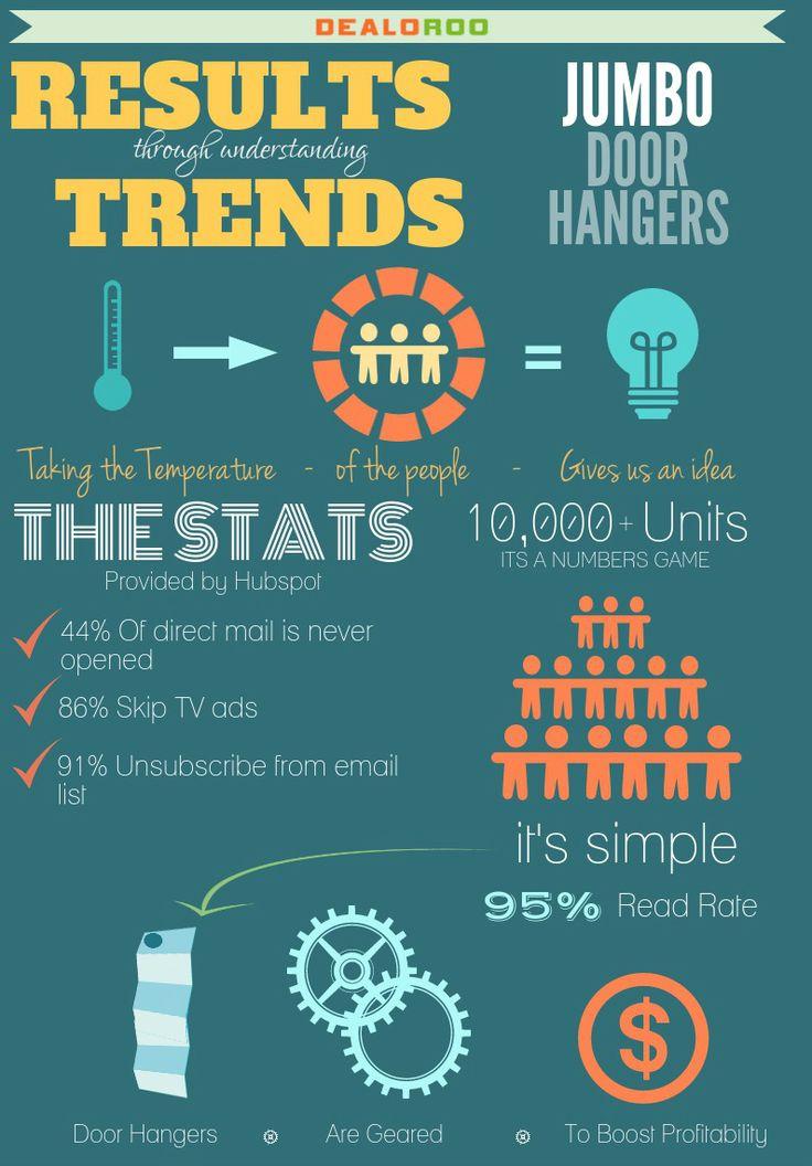 Door hangers have the highest read rate of any direct marketing at 95%!! #small #business #marketing #advertising #doorhangers #door #hangers #design #cheap #dealoroo #lees #summit #missouri #Kansas #city