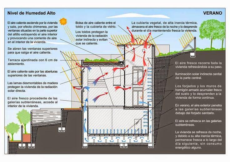 diseño bioclimatico | scale in alluminio