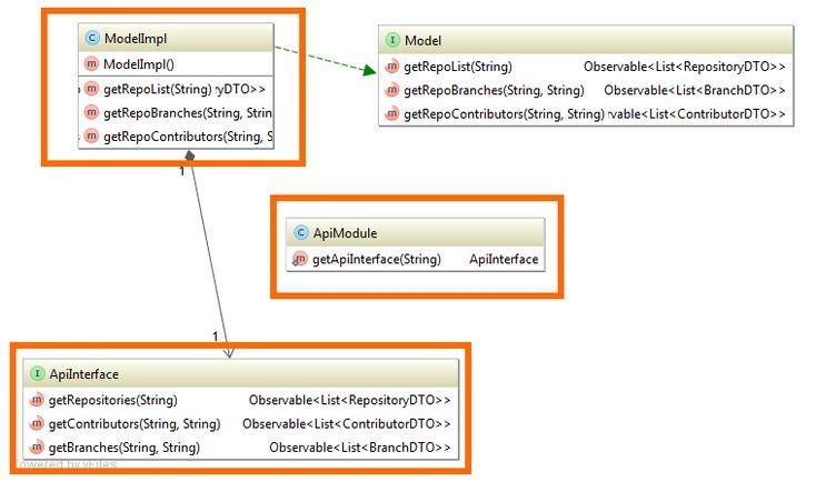 Построение Android приложений шаг за шагом, часть вторая / Блог компании Rambler&Co / Хабрахабр