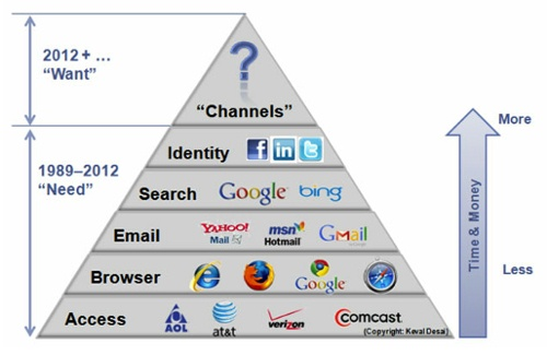 The new web is the web of wants - Maslow Pyramid for the Web #marketing #discovery #brands