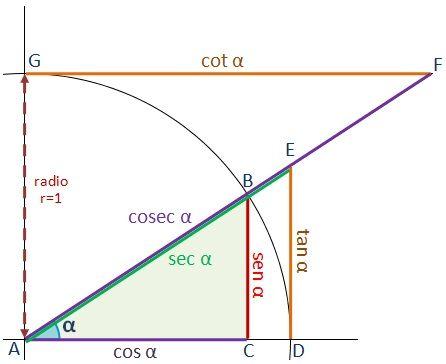 Funciones trigonométricas. Definiciones. Dibujo de las funciones trigonoméricas de un triángulo sobre una circunferencia de radio 1. MAS: TRIGONOMETRÍA Razones trigonométricas Razones trigonométricas inversas Identidades trigonométricas Transformaciones de razones trigonométricas Propiedades de razones trigonométricas