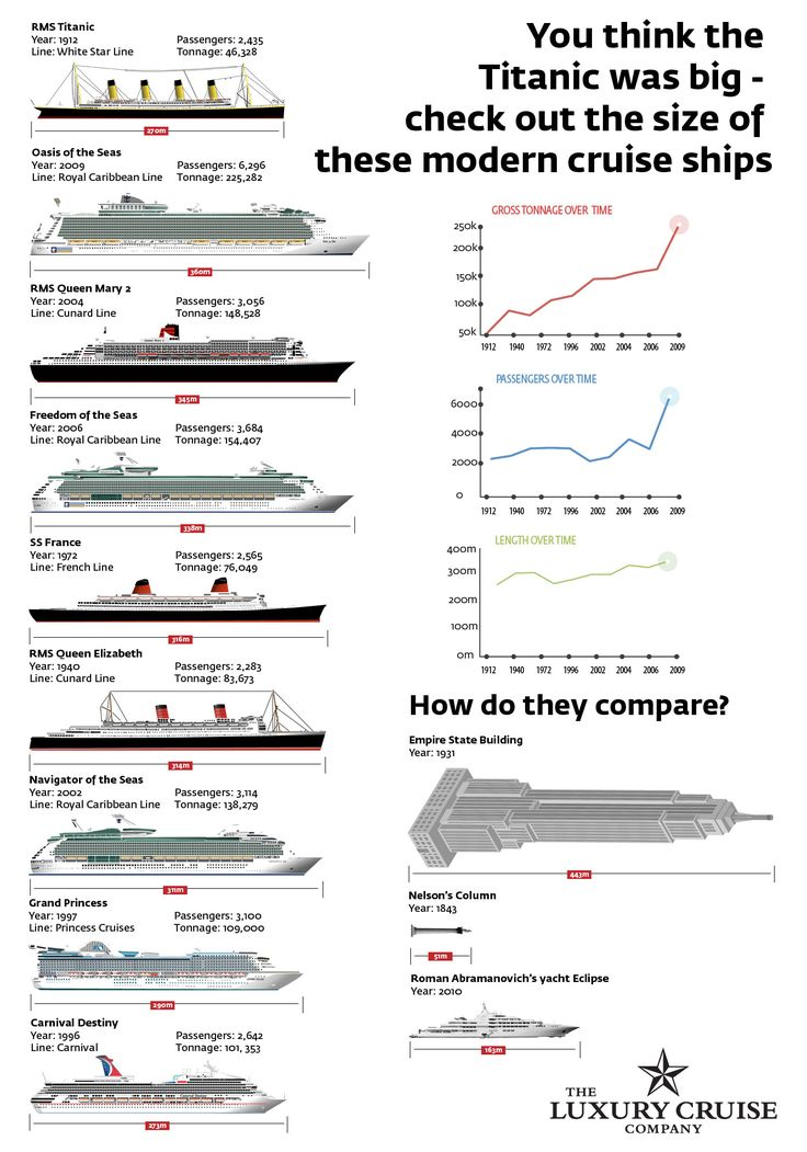 Infographic: Titanic vs Today's Cruise Ships - How do they compare?