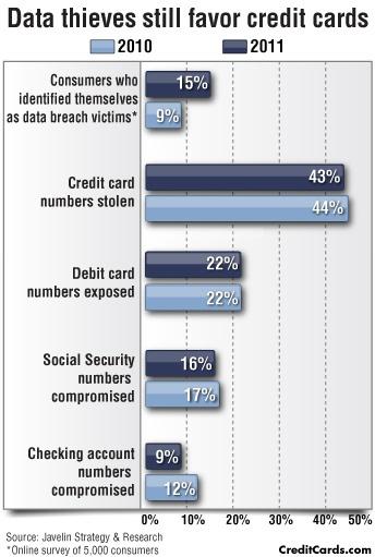 credit card no of digits