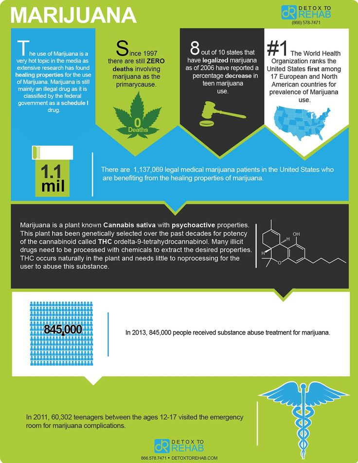 Best Infographics Images On   Drugs Info Graphics