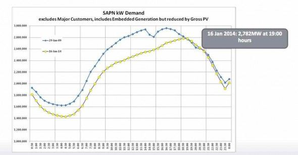 How the networks fiddle with data to trash rooftop solar PV : Renew Economy