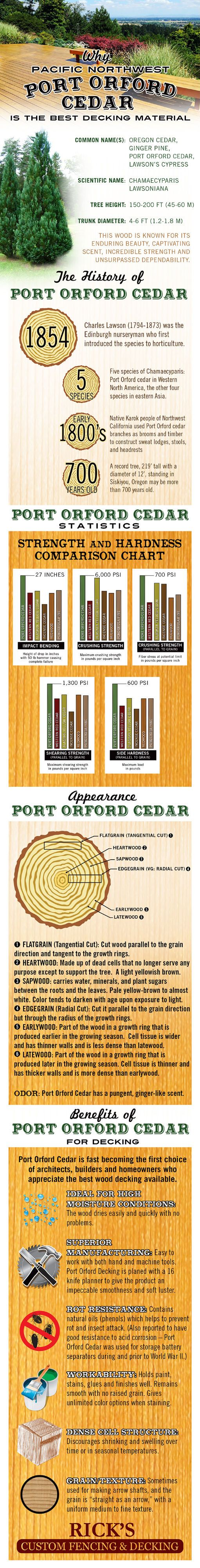 Why Pacific Northwest Port Orford Cedar Is The Best Decking Material