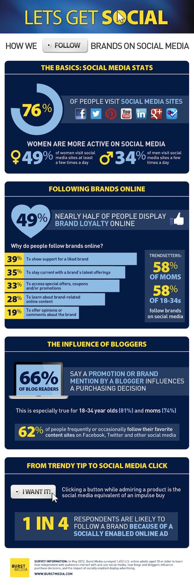 How we Follow Brands on Social Media #Infographic #smm
