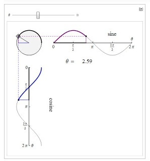 9 best trigonometry images on pinterest trigonometry calculus and a nice animation from the wolfram demonstrations project showing the relationship between a circle and the graphs of sine and cosine fandeluxe Gallery