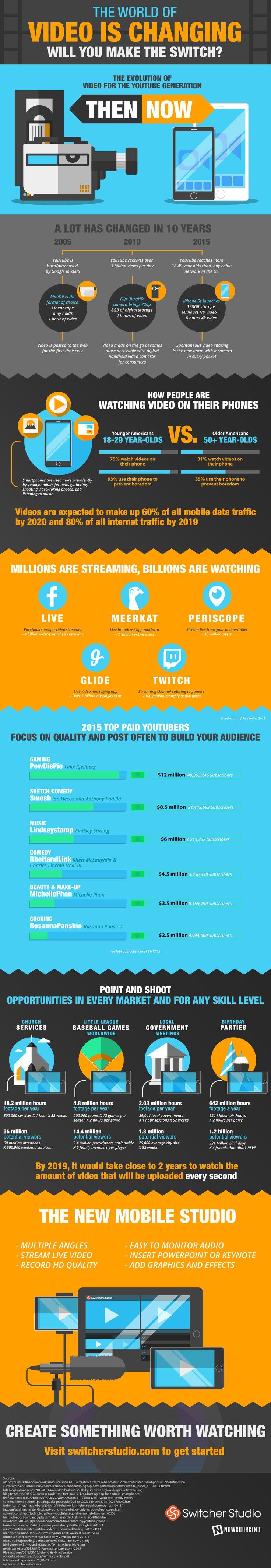 Evolution of video #infographic ~ Visualistan
