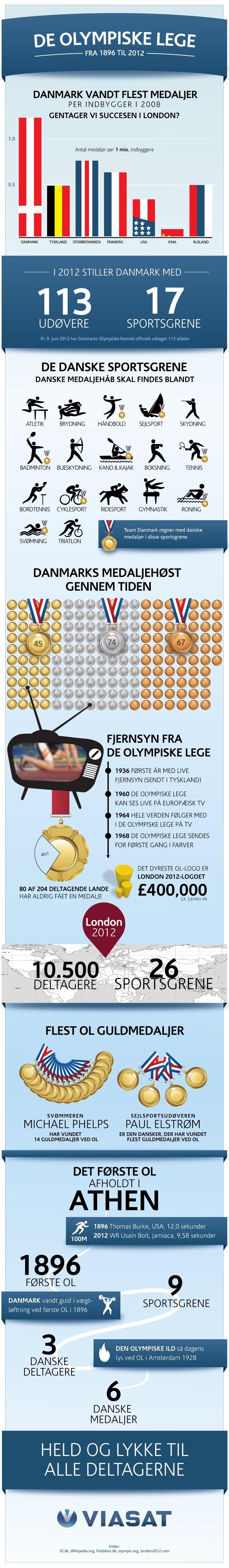 Held og lykke til de danske ol deltagere
