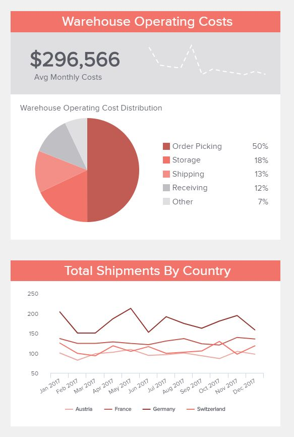 Click to see more logistics dashboard designs & best practices! #logistics #transportation  #warehouse #shipments #businessintelligence #analytics #dashboard #dataviz #datapine