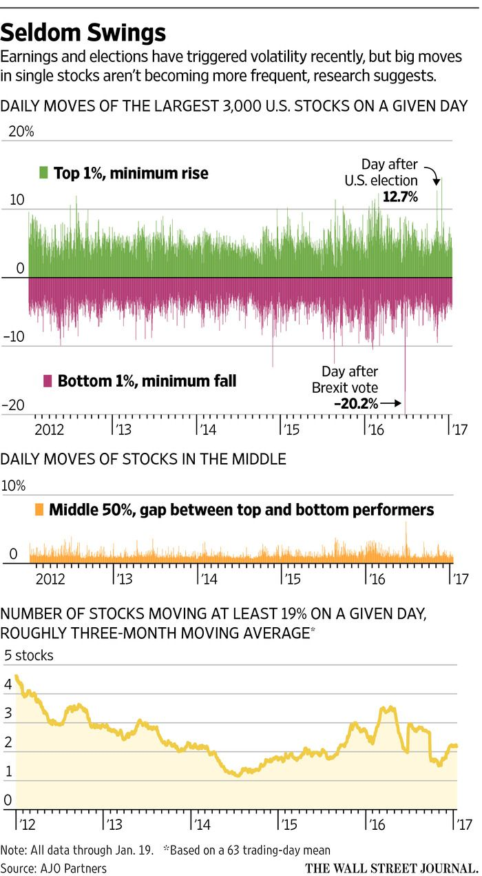 Trading Stock Price movers – with sudden, violent stock price swings – requires both competence and instinct - Call: 949-218-4114, Skype: 949-338-1730. WSJ - Curated by: John McLaughlin, Master Day Trading Coach –  https://www.linkedin.com/in/daytradingcoach   http://www.DayTradersWin.com  https://www.facebook.com/DayTradingStocks   https://twitter.com/john_stockcoach  https://plus.google.com/u/0/+JohnMcLaughlinStockCoach