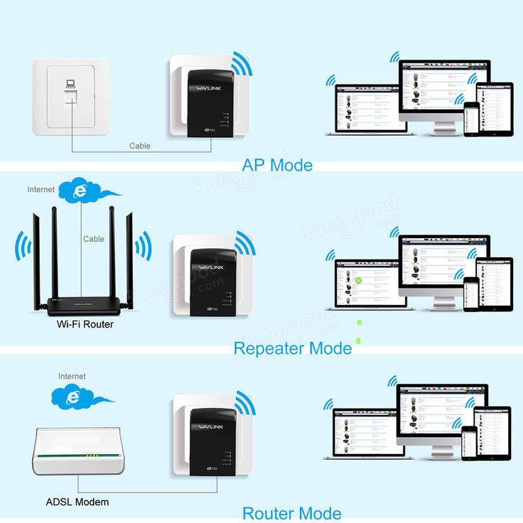 Wavlink 750Mbps Dual Band 3 in One Wifi Repeater Router Built-in Antenna UK/EU/US Plug