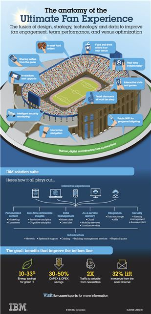 How ultimate fan experience looks like. #fansengagement #sportsmarketing